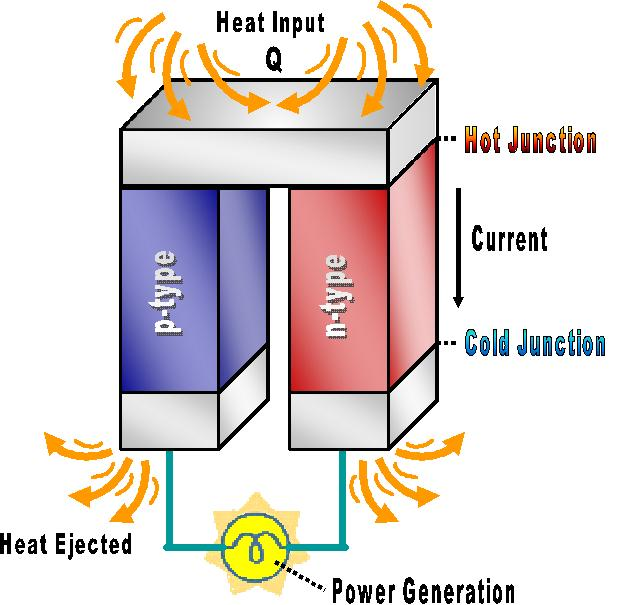 Thermal Power Plant 9404812 further Electricity generation also Peltier Cooled Cloud Chamber Part 1 moreover Cara Membuat Generator Listrik Mini Sederhana likewise Fossil Fuel Thermal Power Plants. on diagram of thermoelectric generator